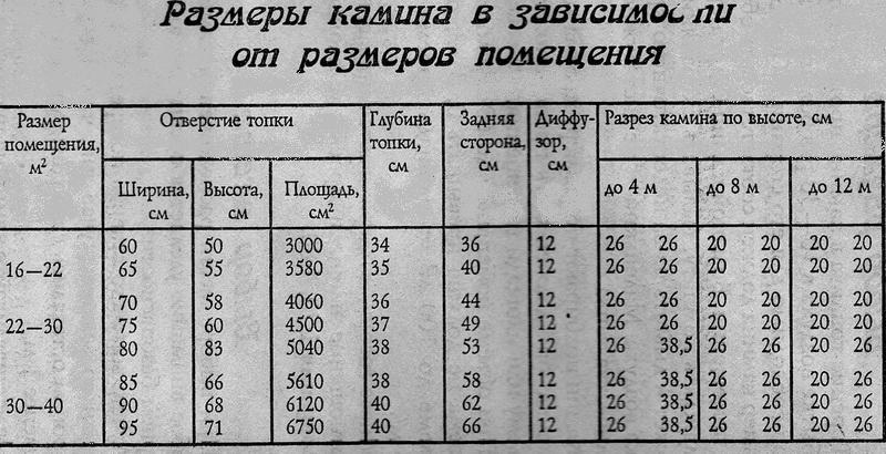 таблица для размеров камин и комнаты