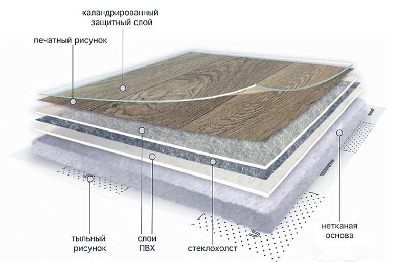 структура теплого линолеума